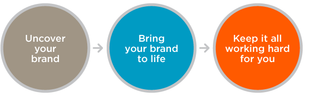 McBreen Design – this is our approach to branding your business