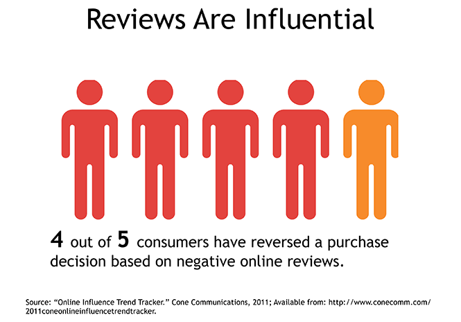 Reputation Marketing. Online reviews are influential.