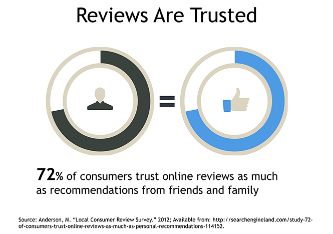 Reputation Marketing. Online reviews are trusted.