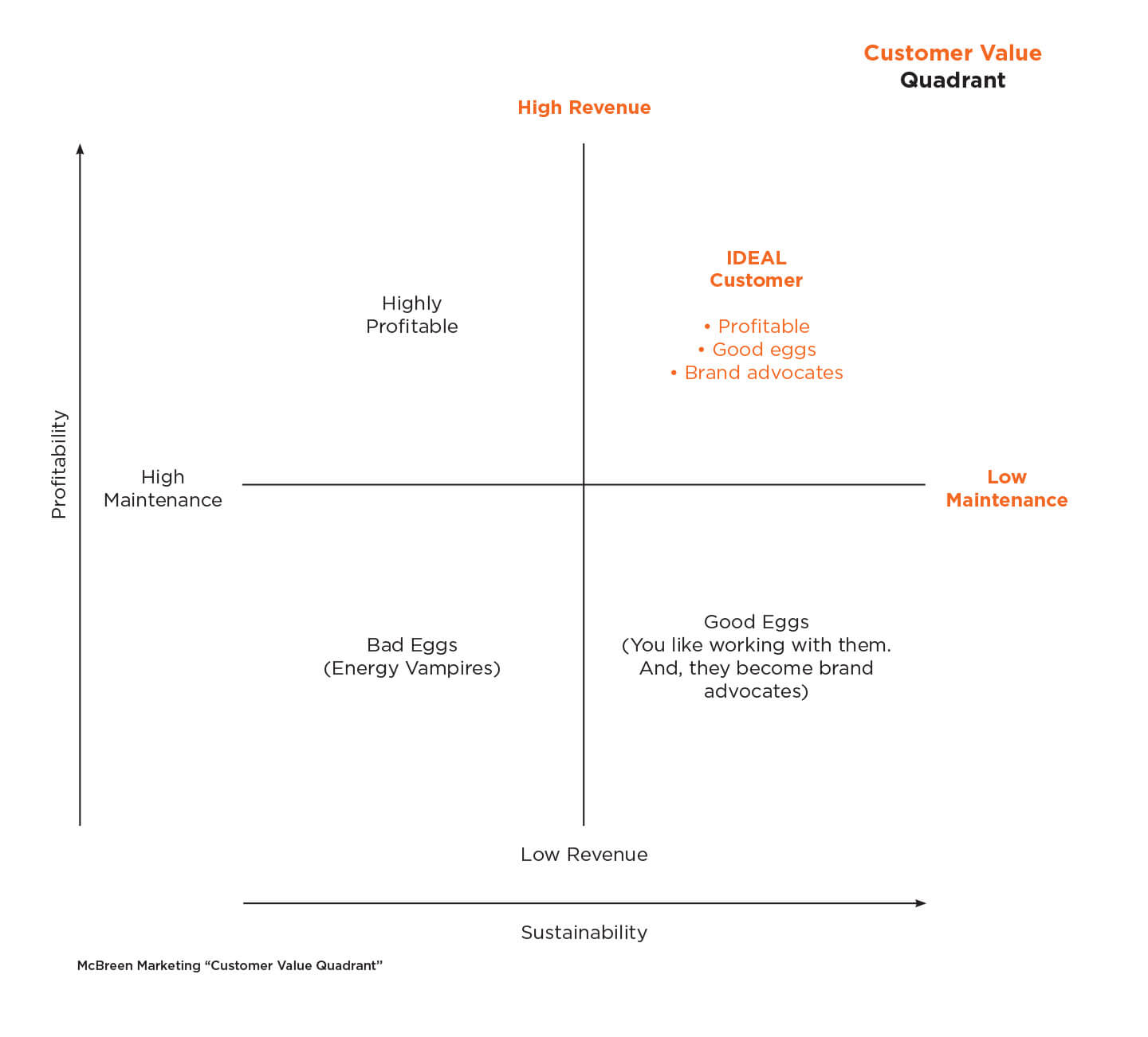 McBreen Marketing – customer value quadrant (1)