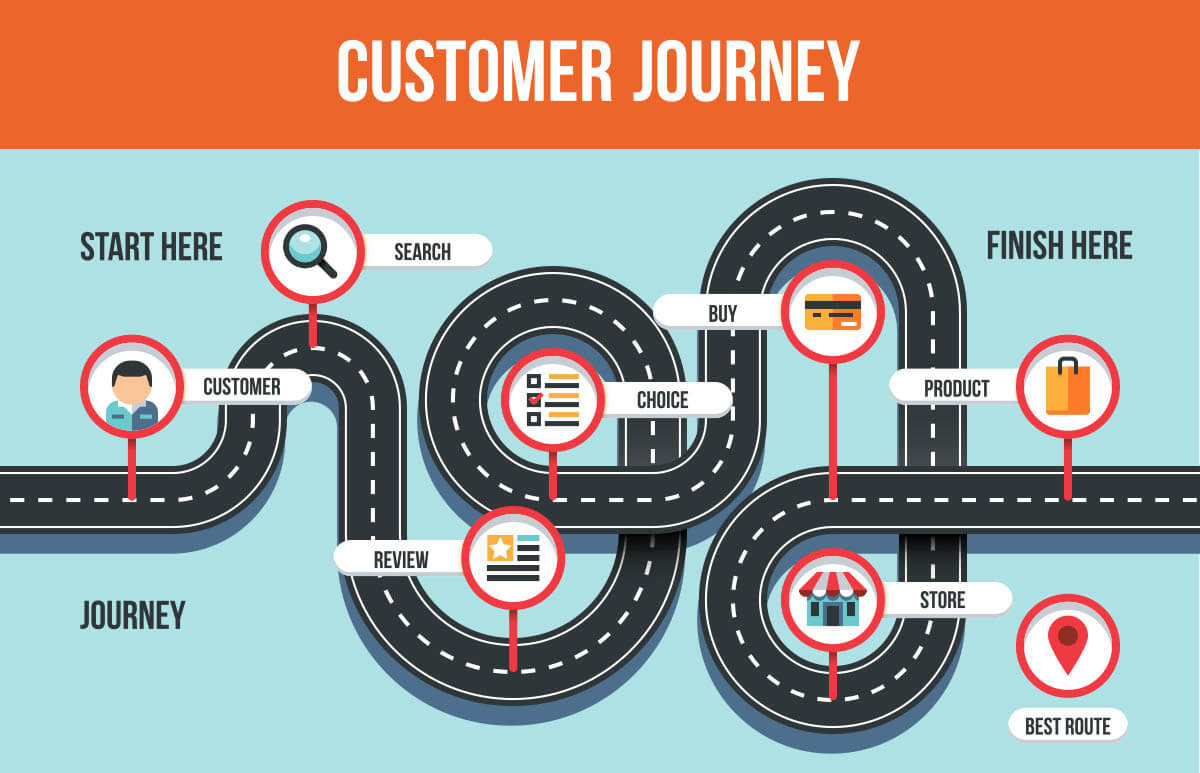 The modern customer journey – McBreen Marketing