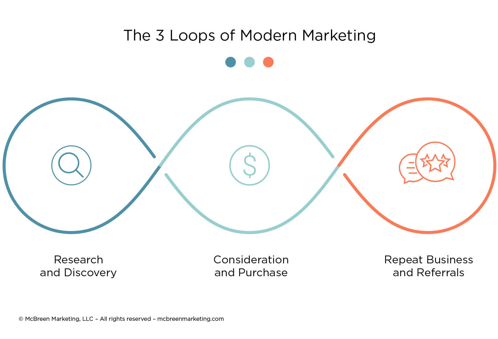 The 3 Loops of Modern marketing – McBreen Marketing _ Fort Collins, CO